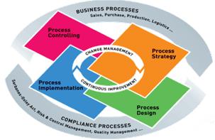 فرایند های کسب و کار